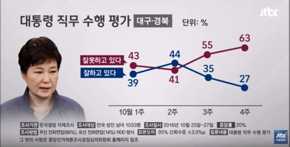 Lines show percentage of Daegu and North Gyeongsang Province residents who approve (blue line, 27 percent) of President Park. | Image: JTBC capture