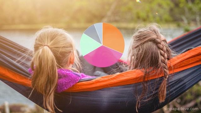 一つのハンモックに腰掛けて湖を眺める姉妹の写真と、離婚に対する考え方のグラフの図
