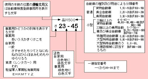 国土交通省-自動車登録番号標(ナンバープレート)