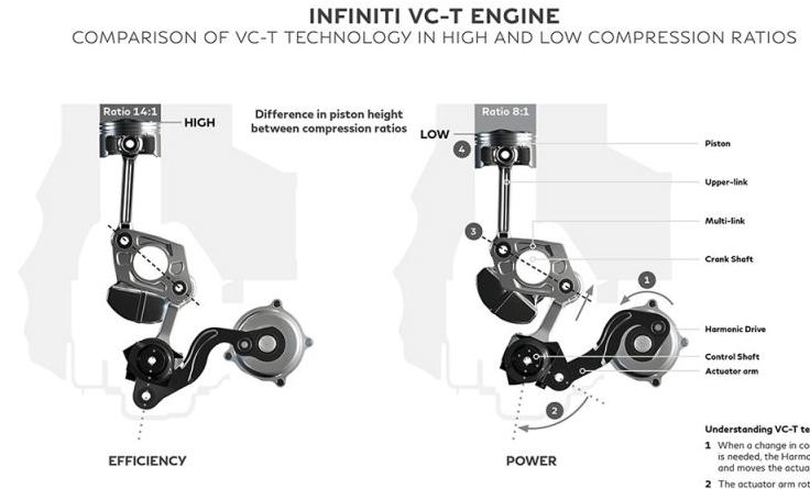 日産の可変圧縮比エンジン-VC-T-メカニズム
