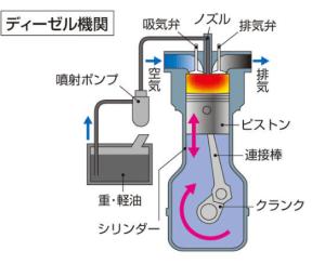 ディーゼルエンジンの仕組みや構造2