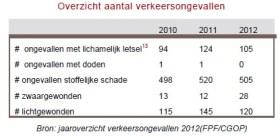 2013-08-30-Overzicht-aantal-verkeersongevallen