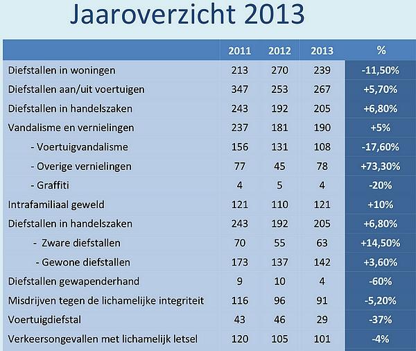 2014-05-18-politie-jaaroverzicht_2013_01