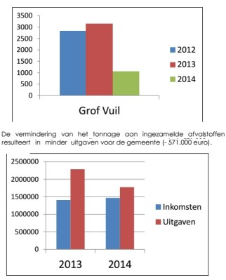2015-05-01-statistiek-grof-vuil