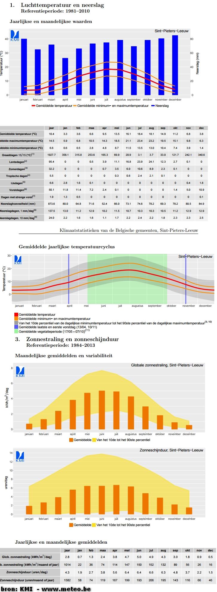 2016-10-15-klimaat_spl
