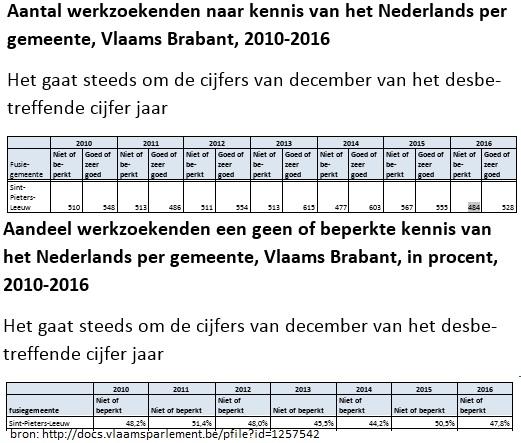 2018-04-18-werkzoekenden-moedertaal-anders-dan-Nederlands_Sint-Pieters-Leeuw