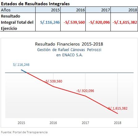 Estados Financieros desastrosos en ENACO S.A. por incompetencia en la gestión