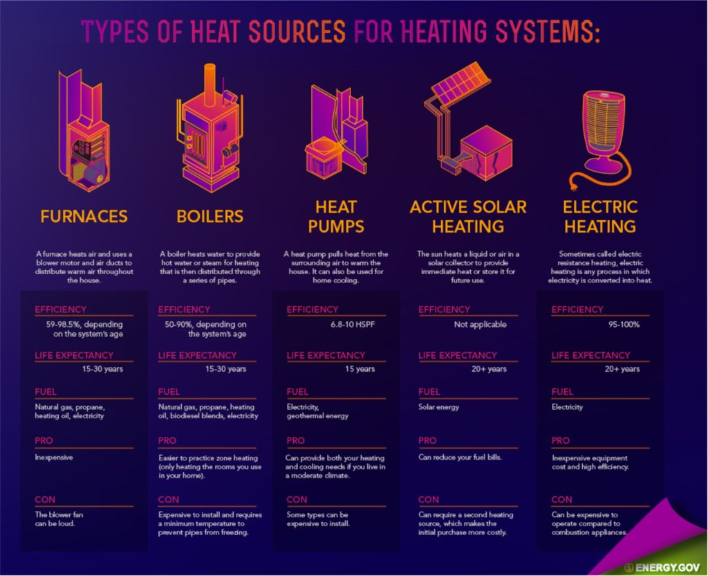 Image Result For Local Heating Companies