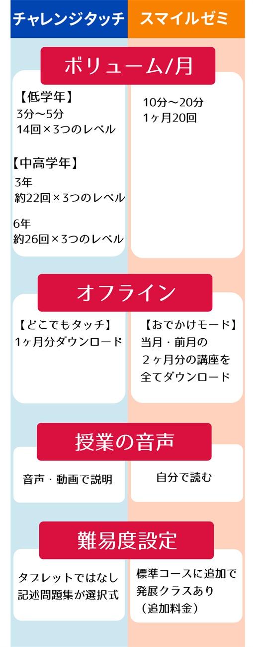 チャレンジゼミとスマイルゼミの比較一覧表