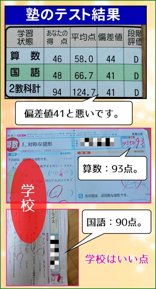 塾の成績表の写真