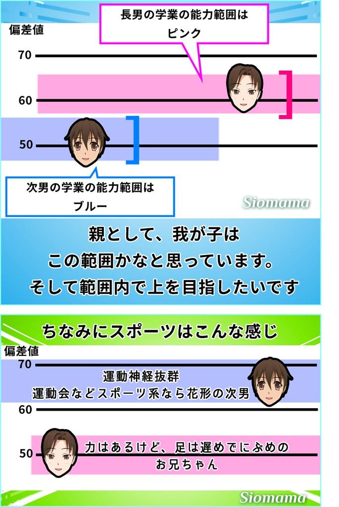 生まれ持った知能や運動能力の兄弟比較図