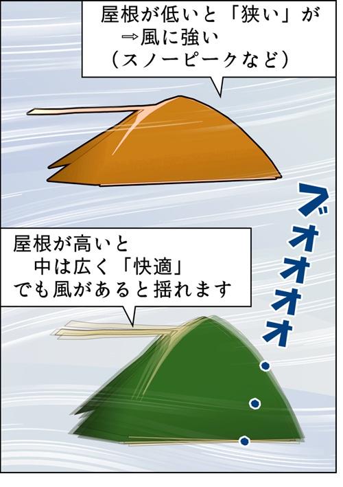 テントの風と高さの関係の説明イラスト