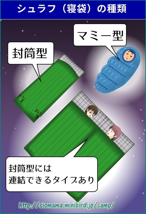 シュラフ(寝袋)にはマミー型と封筒型の2種類ががあるとイラストで説明