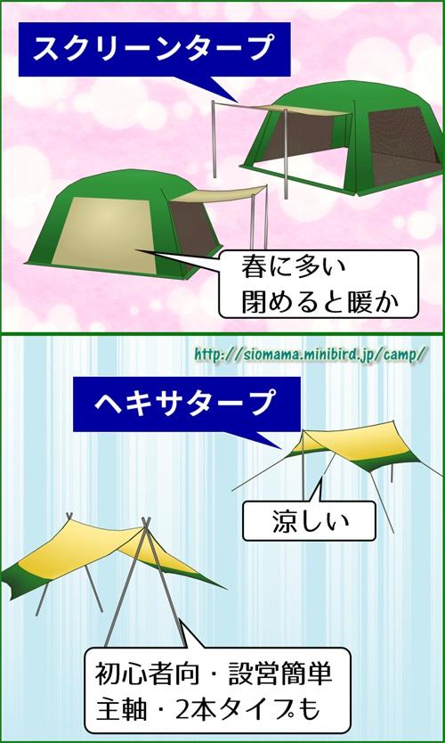 キャンプ場でよく見かけるタープはスクリーンとヘキサだと絵で説明