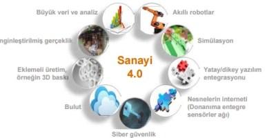 Endüstri 4.0 Ve Türkiye İçin Bir Reçete