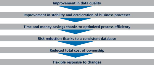 Data Quality assists Business Value