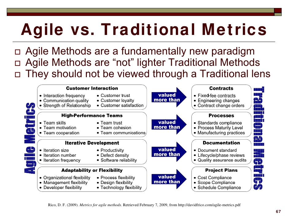 business-value-of-agile-methods-using-return-on-investment-67-728 (1)