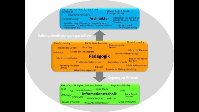 Pädagogik_IT_Architektur