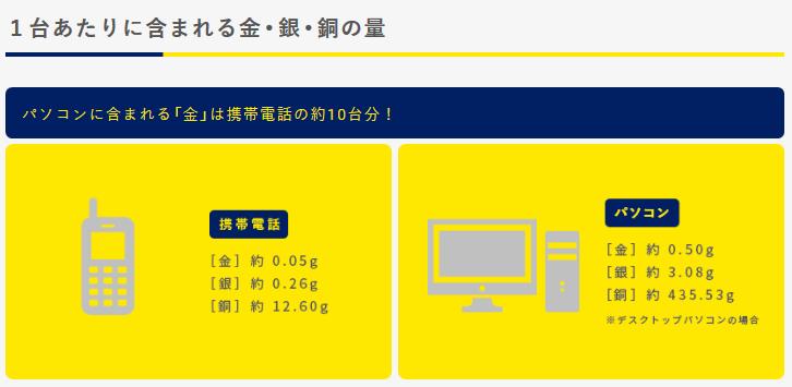 パソコン(PC)に含まれる貴金属の量|TOKYO2020