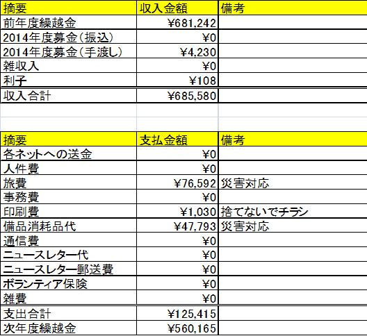 2014年度災害会計決算報告