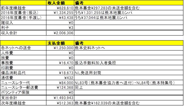 2016年度災害会計決算報告