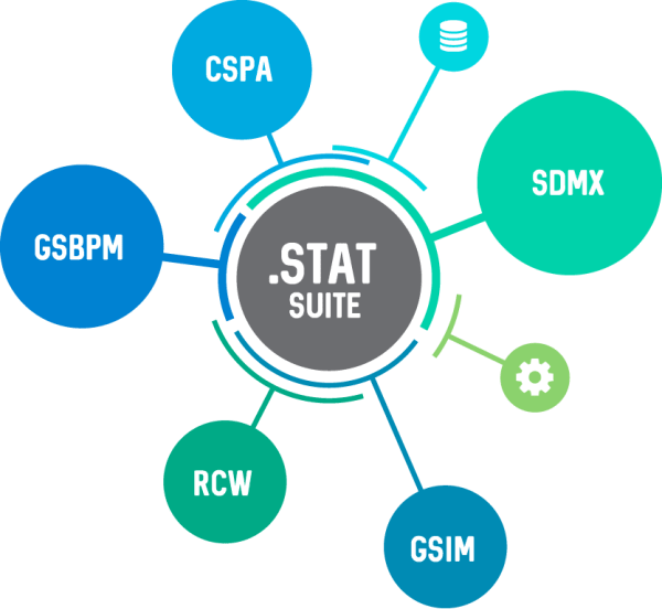.Stat Suite standards based