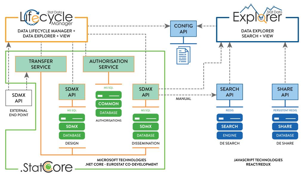 .Stat Suite architecture