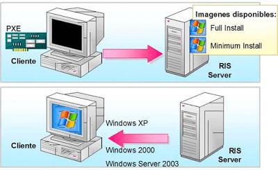 Crear imagen personalizada en Windows 2003 Server (RIS)