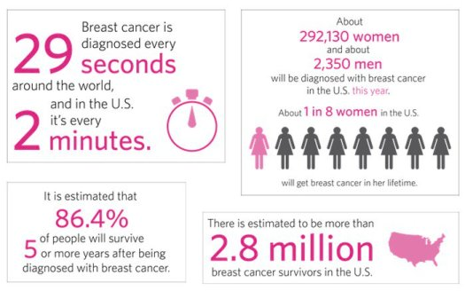 Breast Cancer Awareness | Statistics