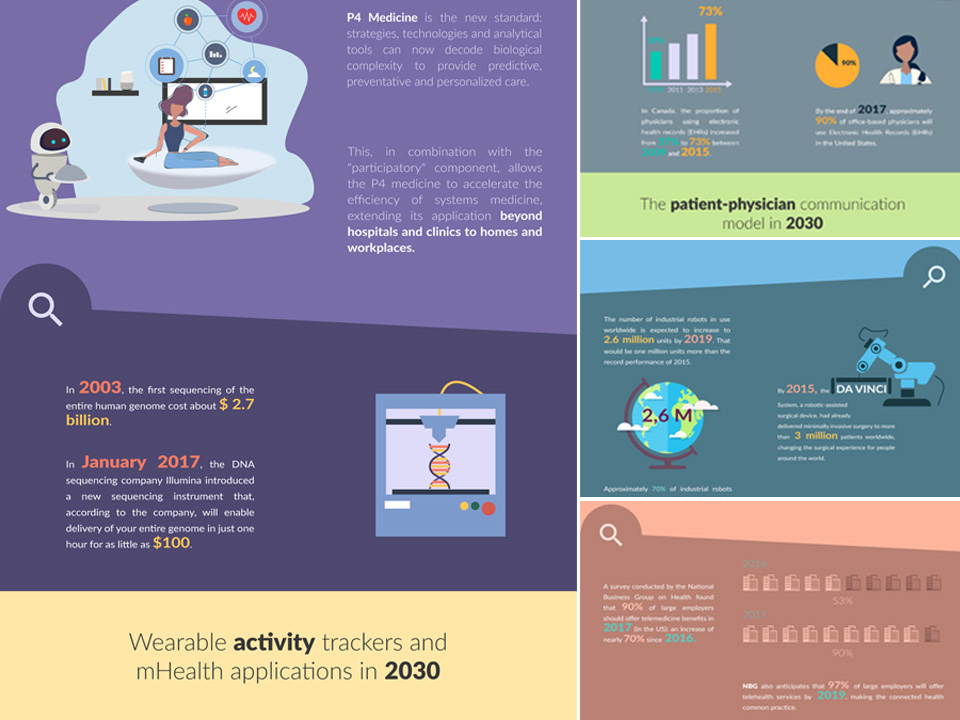 Preview of Health Infographic Patient of the Future and Healthcare of Tomorrow