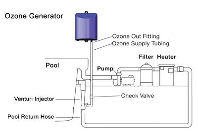 aboveground swimming pool ozone generator   Mega Pool and