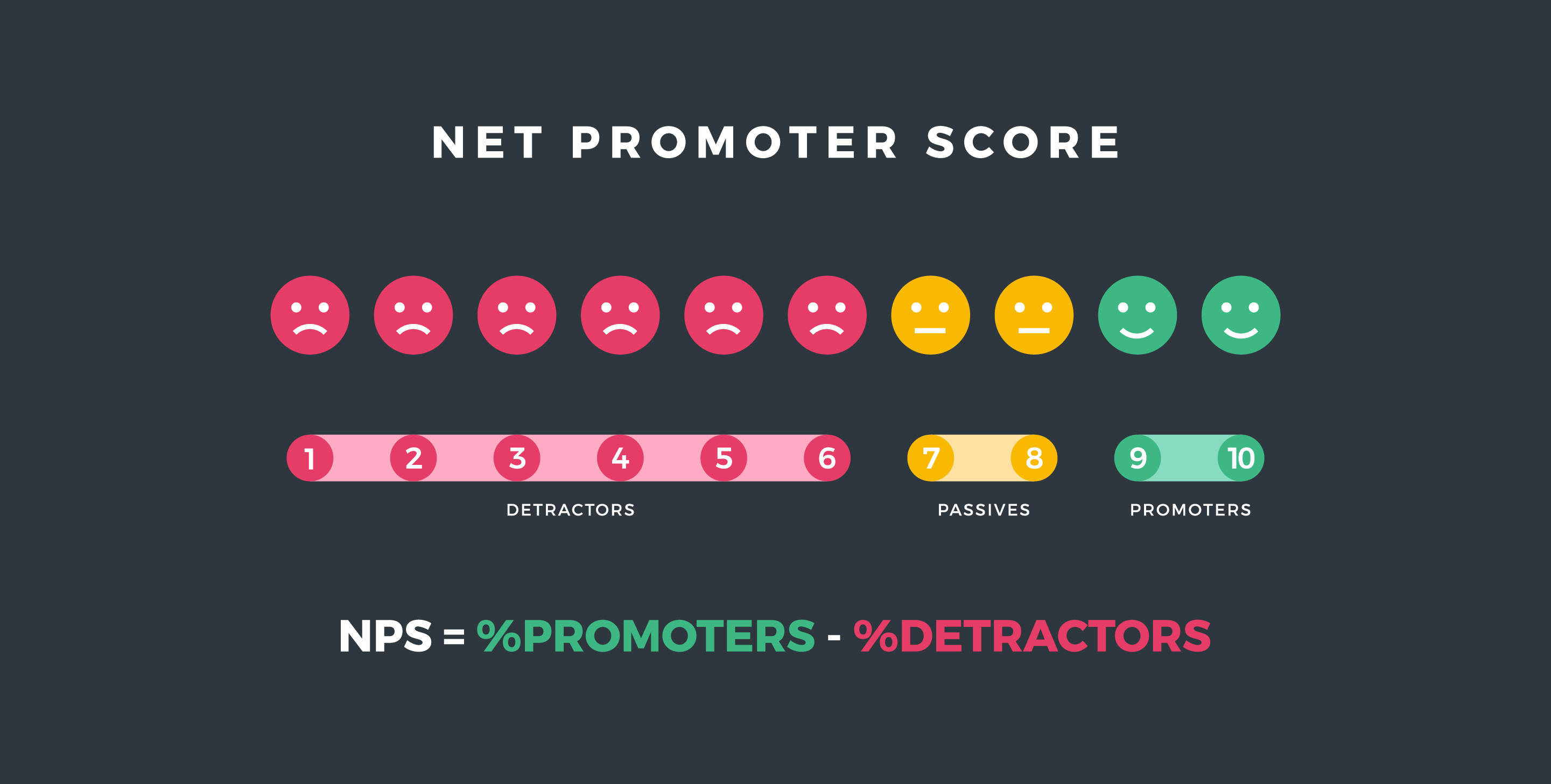 How To Calculate Net Promoter Score In Excel Template For