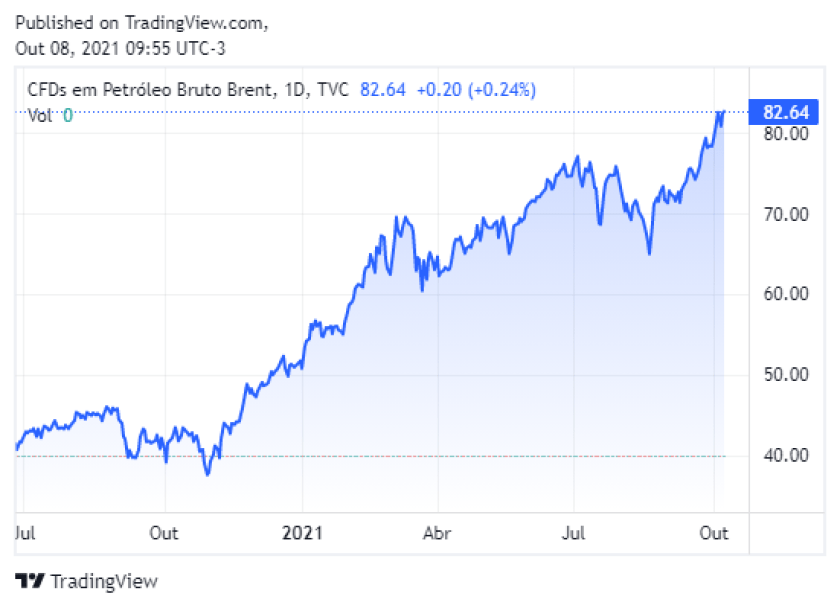 gráfico que mostra a variação na cotação do barril de petróleo
