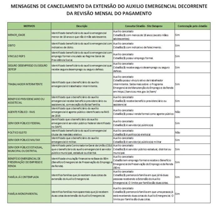 Tabela. Imagem: Ministério da Cidadania