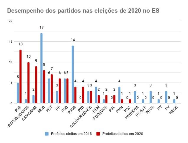 Desempenho dos partidos nas eleições 2020 no ES — Foto: G1