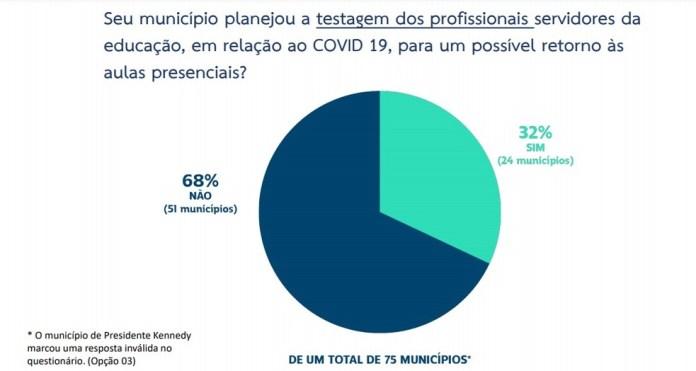 Testagem de profissionais da educação — Foto: Divulgação/ Amunes