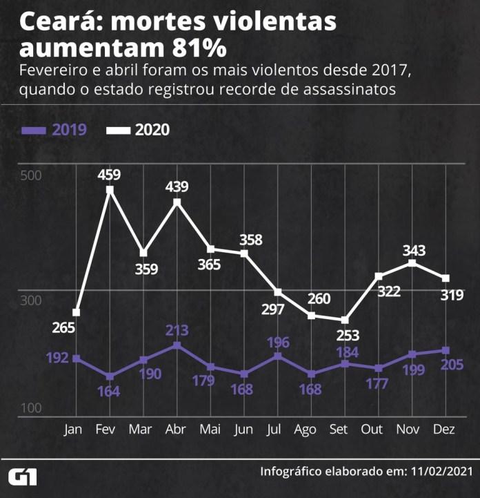 Ceará tem a maior alta nos assassinatos em 2020 — Foto: Elcio Horiuchi/G1