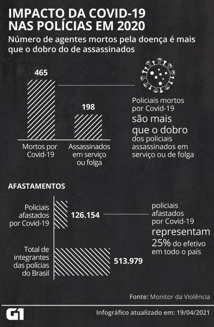 Impacto da Covid-19 nas polícias em 2020 — Foto: Élcio Horiuchi/G1