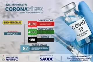 """Pode ser uma imagem de texto que diz """"BOLETIM INFORMATIVO CORONAVÍRUS BARRA DE SÃO FRANCISCO ES RISCO MODERADO CONFIRMADOS 4570 Pacientes com amostra positiva para Covid- 19. ATUALIZADO 09/06/2021 RECUPERADOS 4300 amostra positiva passaram tratamento ÓBITOS 188 COVID 19 Coronavirus Vaccine CASOS ATIVOS Pacientes monitor amento domiciliar ainda nao liberados pelos medicos 82 PREFEITURAMUNICIPAL BARRA DE SÃO FRANCISCO SECRETARIA MUNICIPALDE SAÚDE Acesse saiba mais: https://coronavirus.es.gov.b www.pmbsf.es.gov.br"""""""