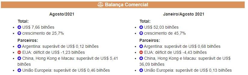 info Balança Comercial