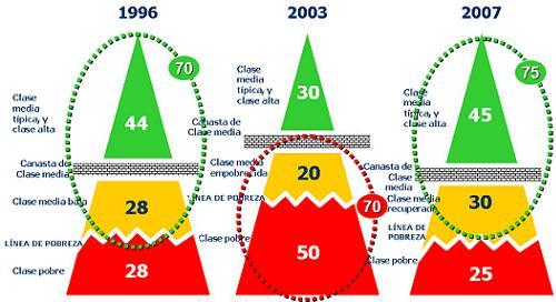 piramide-de-1996-a-2007.jpg
