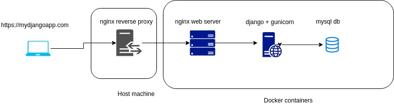 NGINX PROXY_PASS HTTPS PROTOCOL - Building Loadcat: A Simple