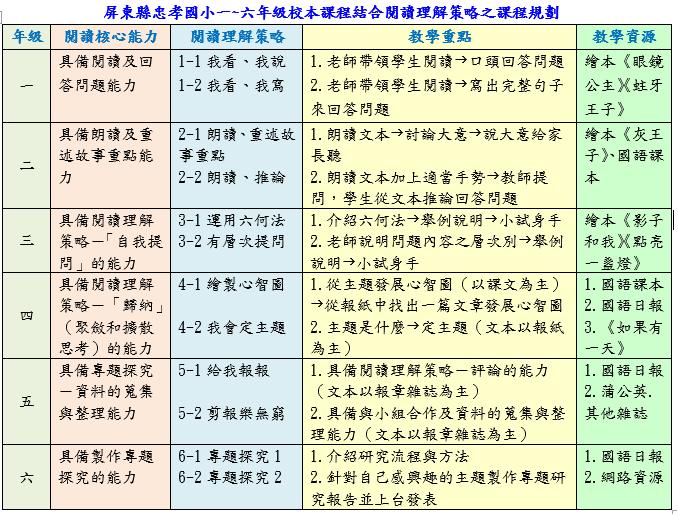 教學策略 - 忠 孝 悅 讀 網