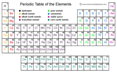 Atomic number periodic table of elements periodic diagrams science periodic table with names and atomic number brokeasshome com urtaz Image collections