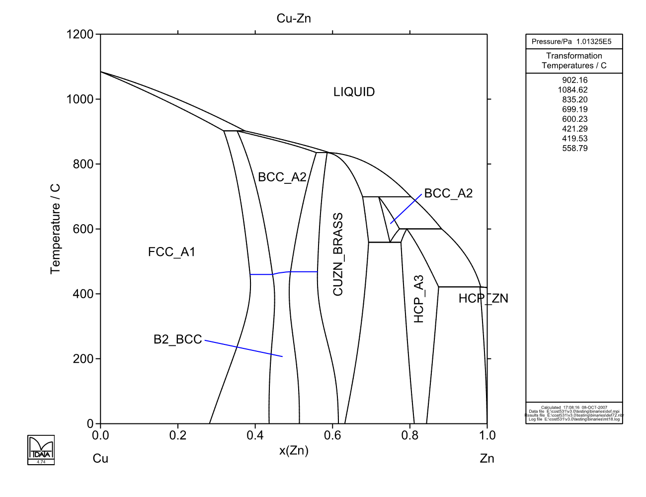 Cu Zn Phase Diagram