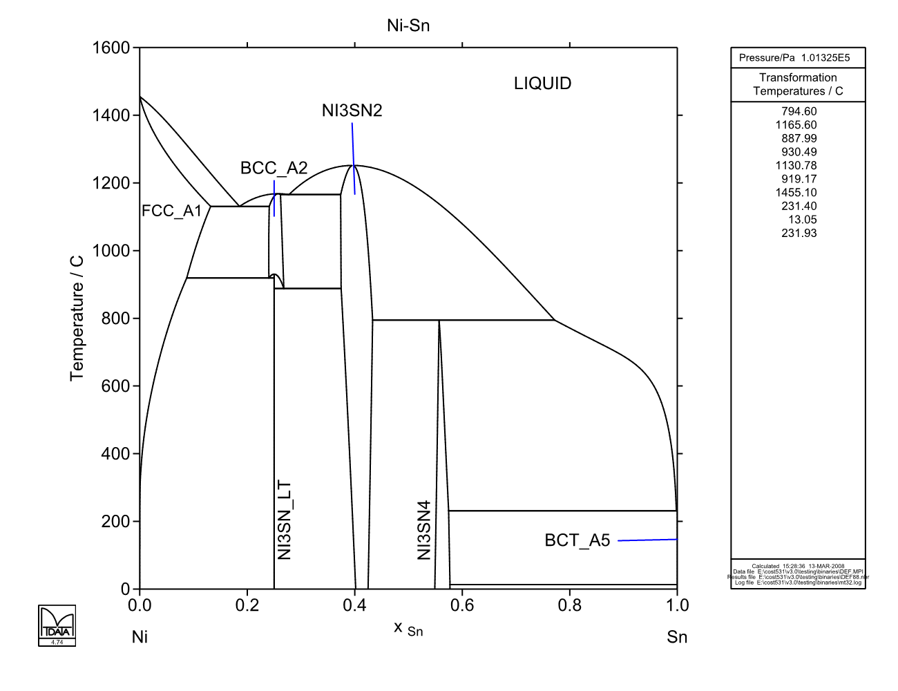 Calculated Ni Sn Phase Diagram