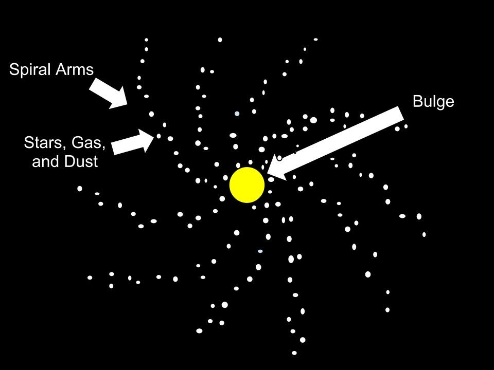 The Various Types of Galaxies - DAT's Chapter 21 ...