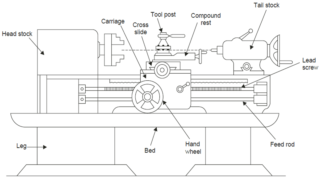 Lathe Coloring Pages