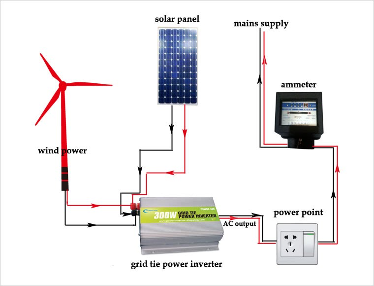 GRID TIE Inverter , What Is Grid Tie?