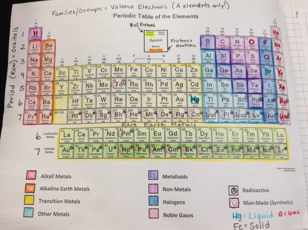 periodic table of elements pdf alphabetical order